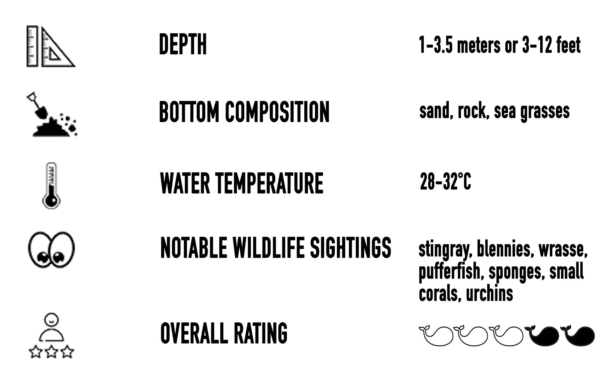 Playa Hermosa Snorkeling Site Underwater Statistics